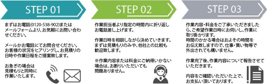 徳島片付け110番作業の流れ